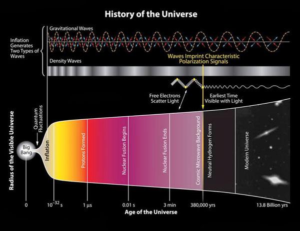 تاریخ جهان universe history